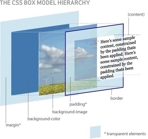 3d-box-model.png